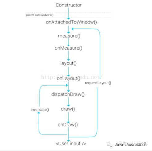 Android自定义View入门及实战案例分析