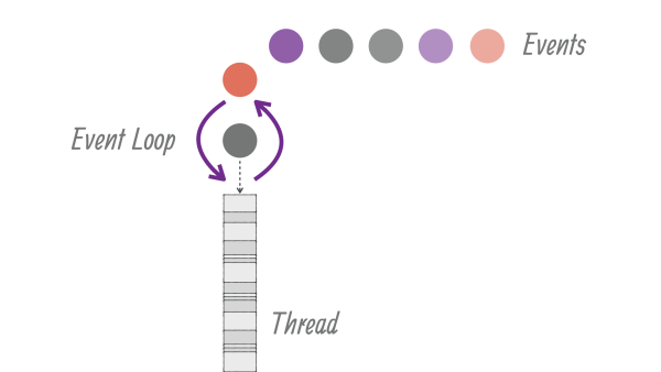 JavaScript Event Loop 机制详解与 Vue.js 中实践应用