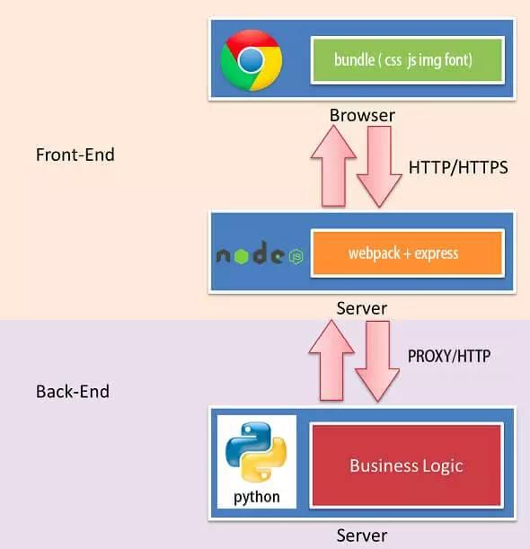基于 webpack 的前后端分离开发环境实践