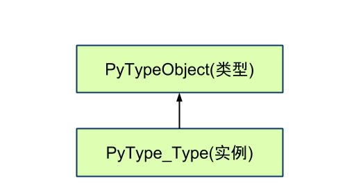 Python 源码阅读:类型