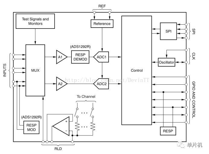 TI模拟前端的生理电信号采集芯片ADS1292R的使用