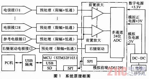 ADS1298模拟前端的便携式生理信号采集系统