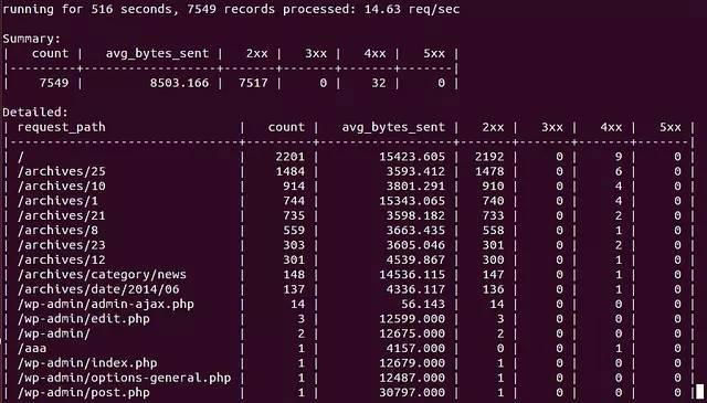 ngxtop:在命令行实时监控 Nginx 的神器