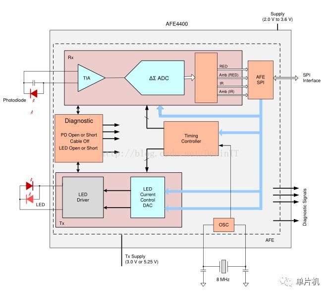 完全集成模拟前端AFE4400的脉冲血氧仪应用
