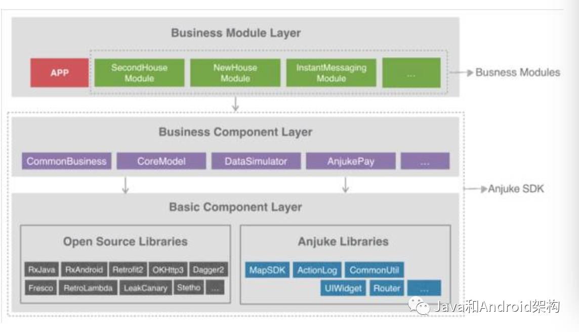 安卓架构之Android 模块化/模块化探索与实践