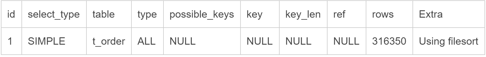 MySQL SQL 优化之覆盖索引