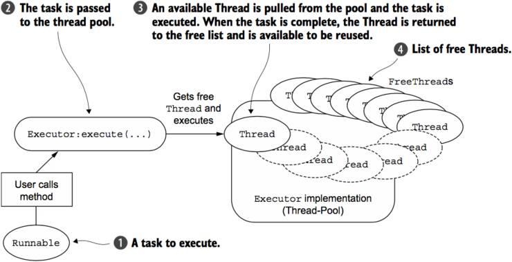 Netty in action:事件循环和线程模式