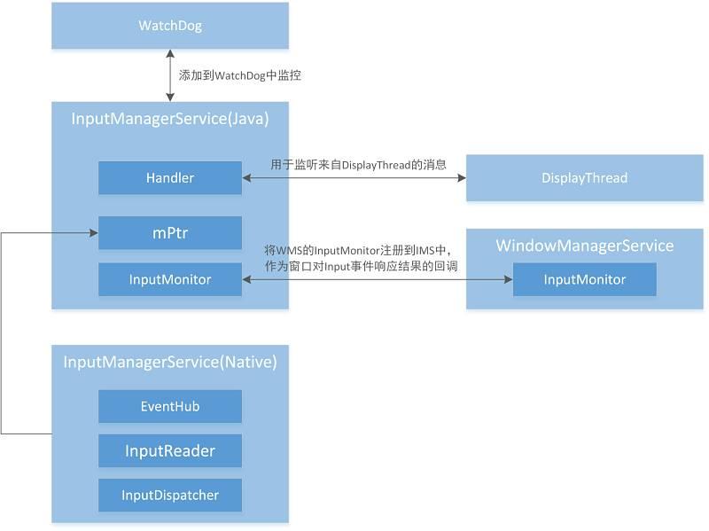Android Input子系统:Input进程的创建,监听线程的启动