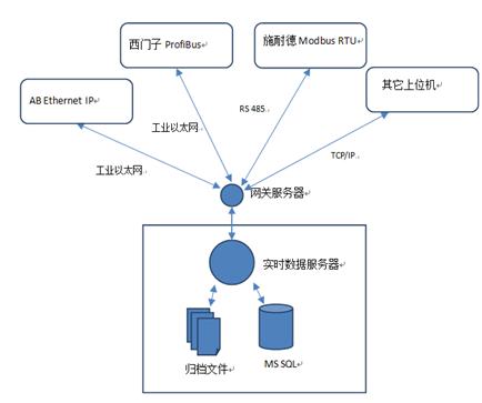 纯C#工控网关+组态软件之工控网关的实现