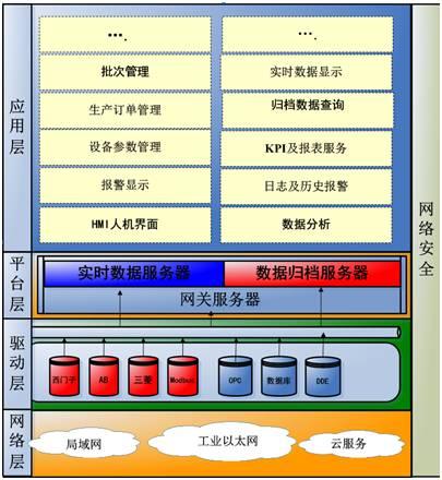 纯 C#工控网关+组态软件