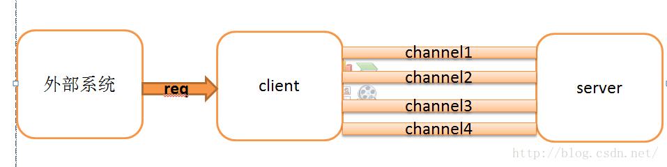 netty 实战 – netty client 连接池设计