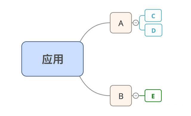 webpack 应用编译优化之路
