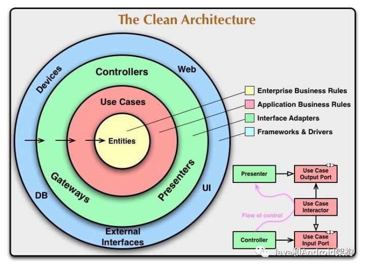 在 Android 应用中使用 Clean 架构