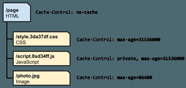 4种使用webpack提升vue应用的方式