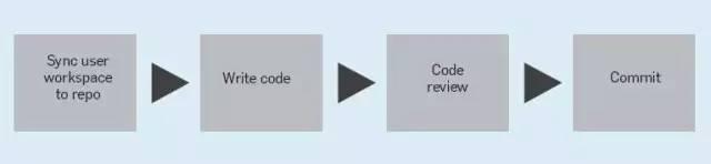 谷歌的代码管理