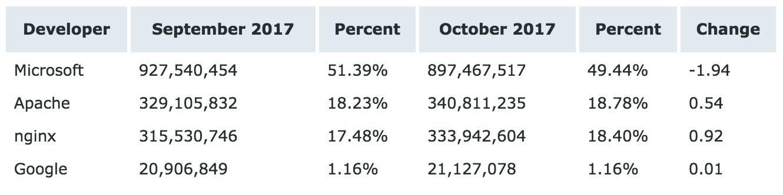 Netcraft 10 月 Web 服务器排名,nginx 逆袭成功