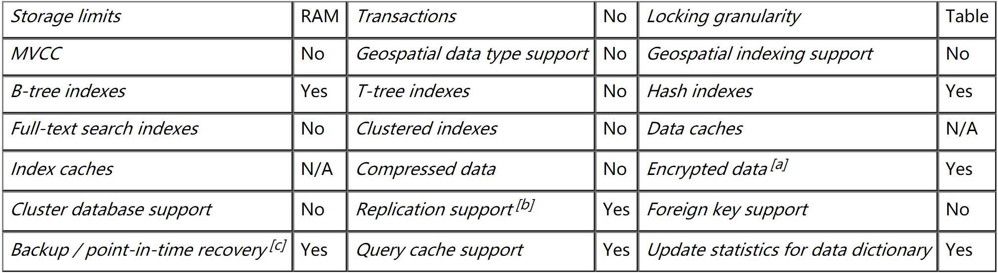 MySQL MEMORY 引擎及性能比对