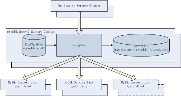 分布式 MySQL 数据库中间件 MySQLDA 深入介绍