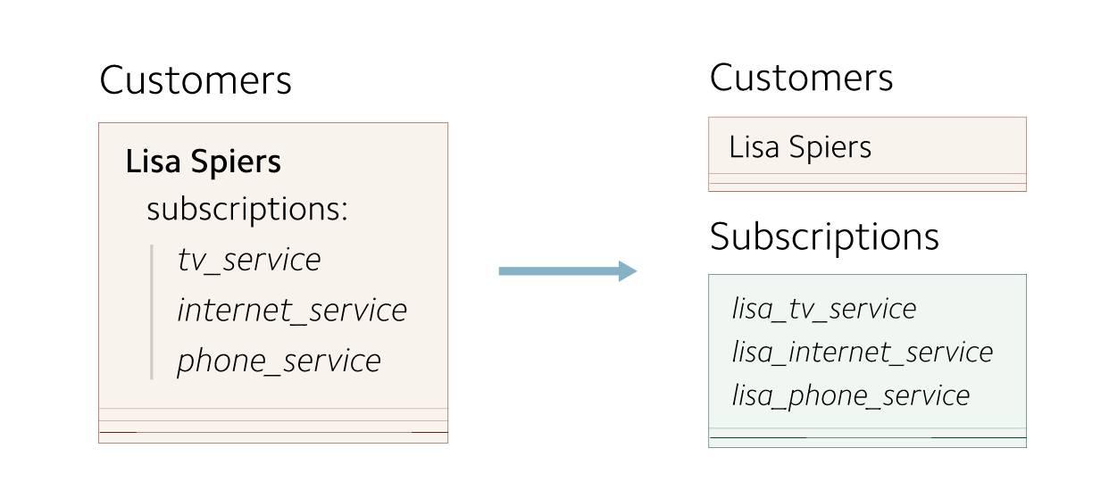 数据库 schema 迁移数据最佳实践