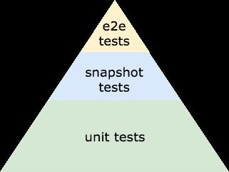 """你需要了解的前端测试""""金字塔"""""""