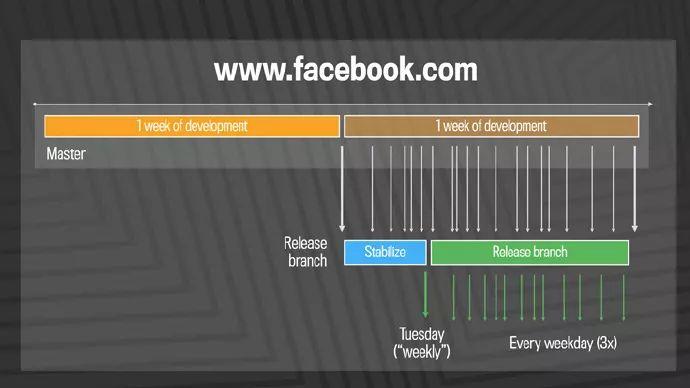 Facebook 是如何做大规模代码部署的