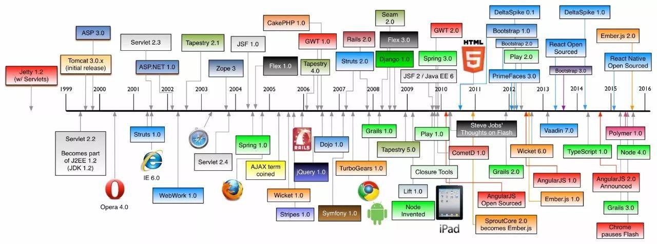 你有学习者综合征吗?Web 开发是重灾区