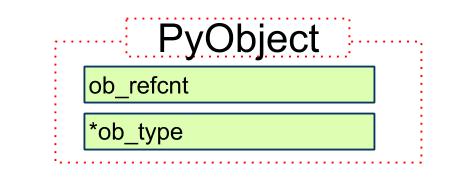 Python 源码阅读:对象