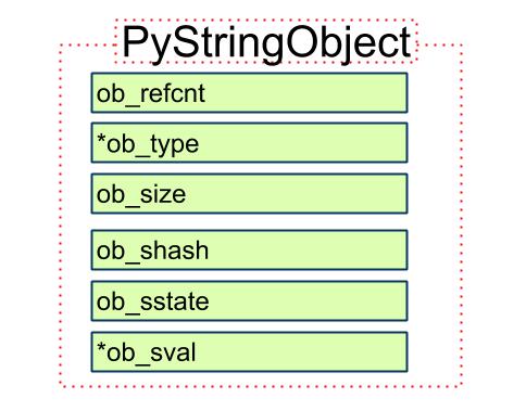 Python 源码阅读: String