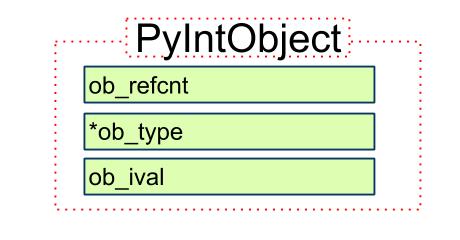 Python 源码阅读:int