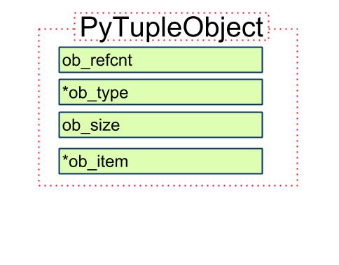 Python 源码阅读:tuple