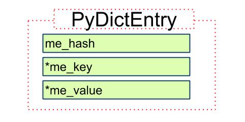 Python 源码阅读:dict