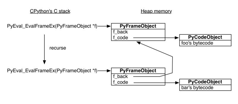 Python 生成器原理详解