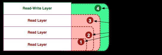 10张图带你深入理解Docker容器和镜像