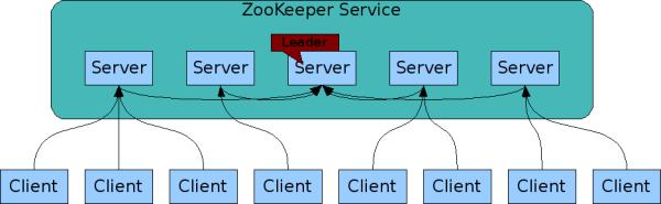 分布式系统协调 ZooKeeper