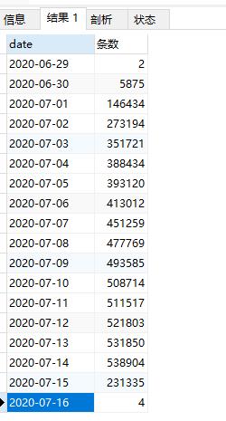 MySQL使用时间戳记录的数据按月统计数据量