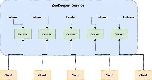 史上最便捷搭建Zookeeper服务器的方法
