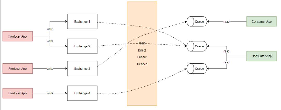 在微服务中使用RabbitMQ也需要规范化