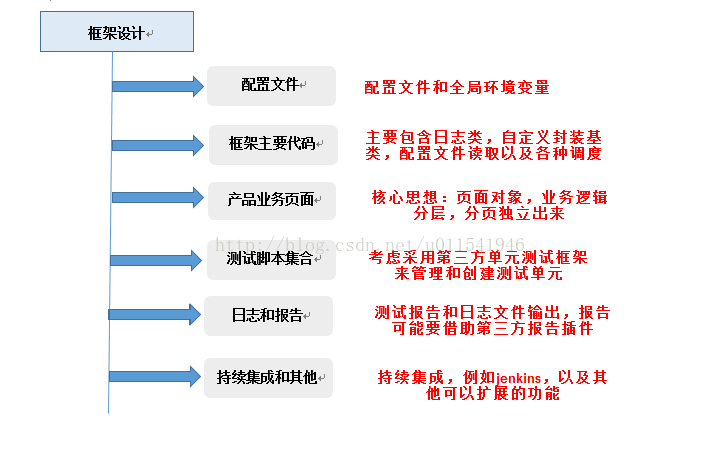 自动化测试基础篇:Selenium 框架设计(POM)